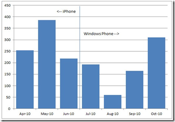 WP7 Data and Voice Usage Summary vs. Apple iPhone!