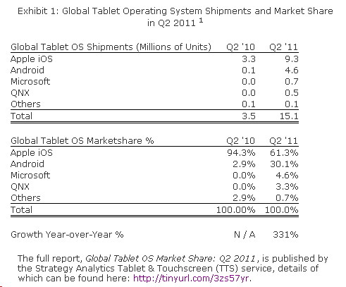 Tablet sales graph