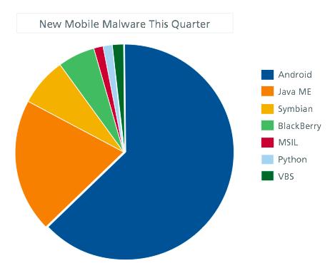 Ppcgeeks Com Smartphone Malware