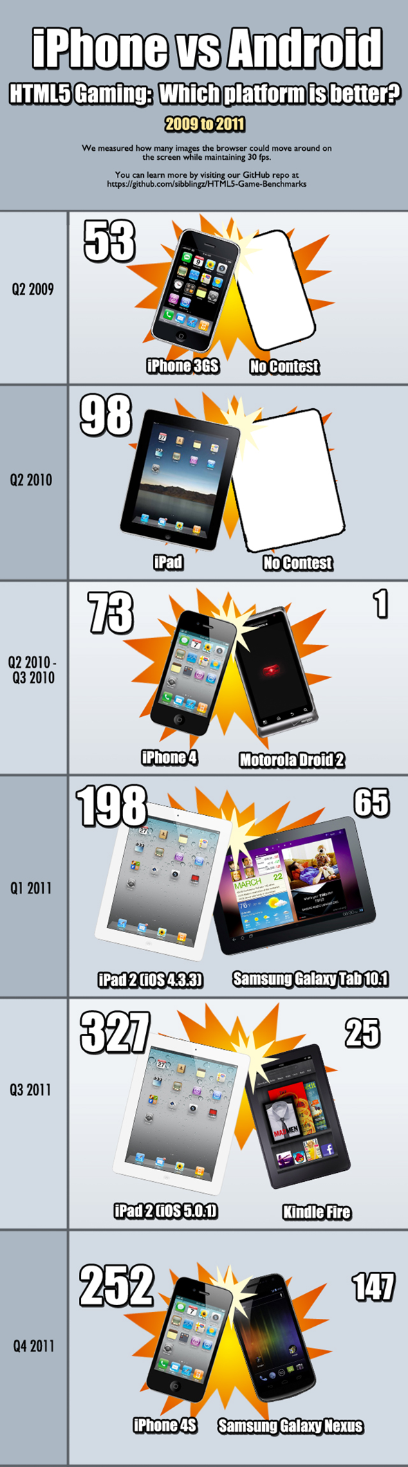 iPhone/iPad > Android in HTML5!